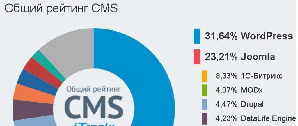 Создание сайта на cms