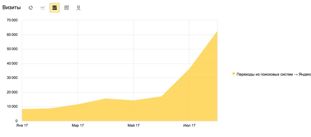 Продвижение сайта в yandex