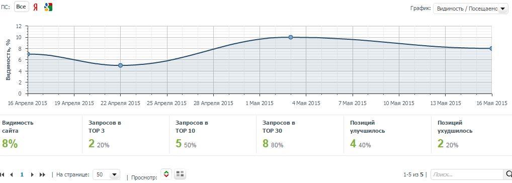Оптимизация интернет сайта и маркетинг
