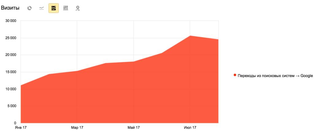 Оптимизация интернет сайта