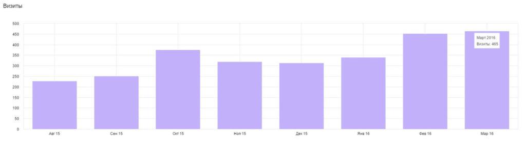 SMO оптимизация сайта