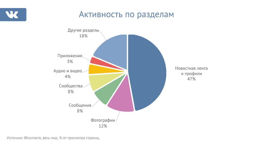 SMM-продвижение ВКонтакте