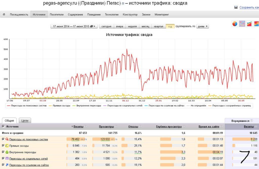 Теги оптимизации сайта