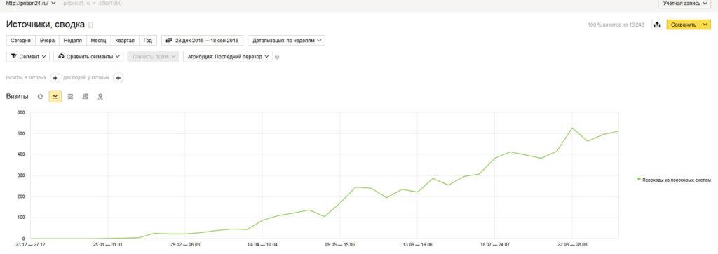 Продвижение сайтов в Яндекс и Google