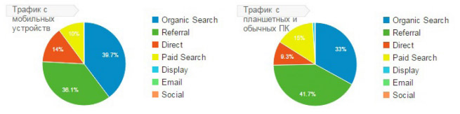Ключевое поисковое продвижение сайта