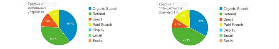 SEO-продвижение сайта в Москве