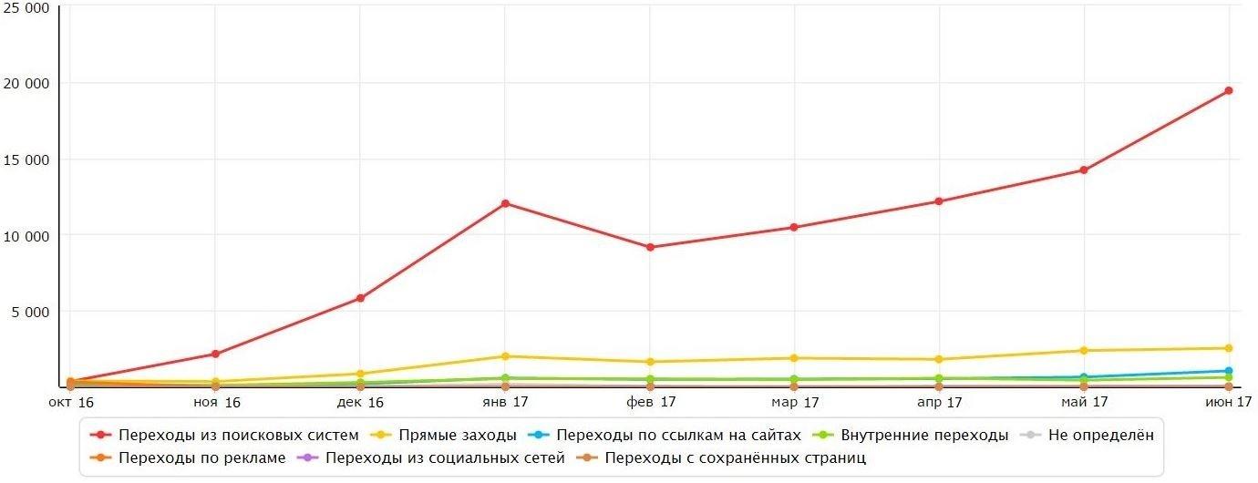 График продвижения сайтов сайты транспортно экспедиционная компания