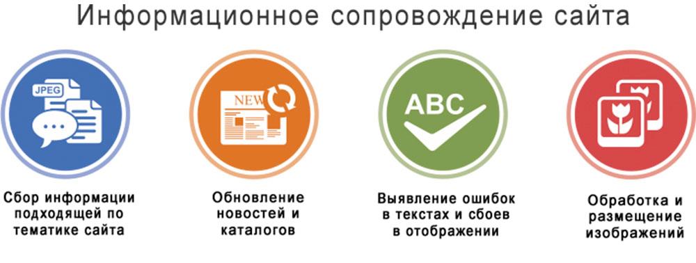 Ведение сайта на аутсорсинг