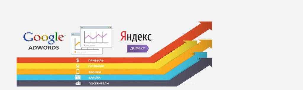 Настройка Яндекс.Директ и Гугл